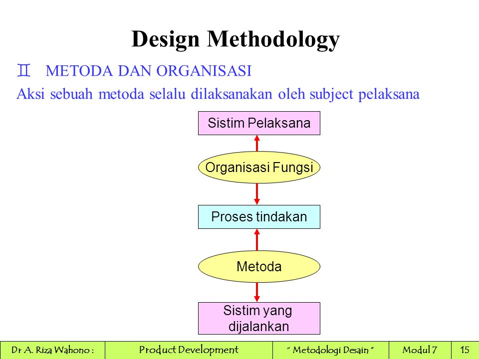 Design Methodology METODA DAN ORGANISASI