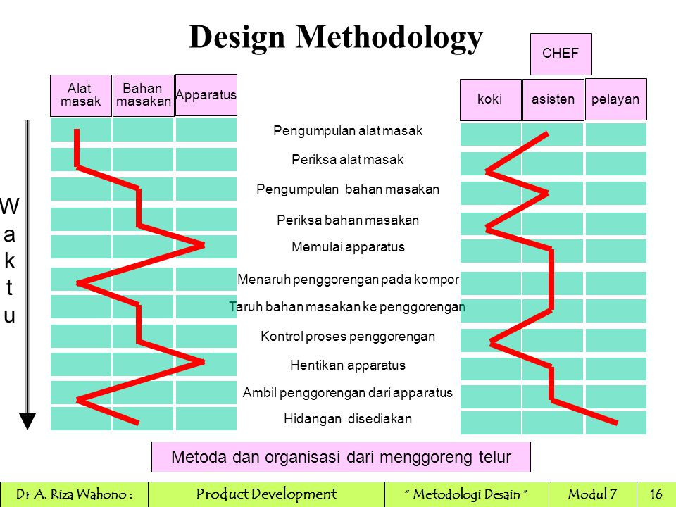 Design Methodology W a k t u