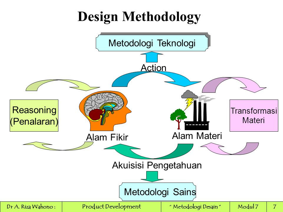 Design Methodology Metodologi Teknologi Action Reasoning (Penalaran)