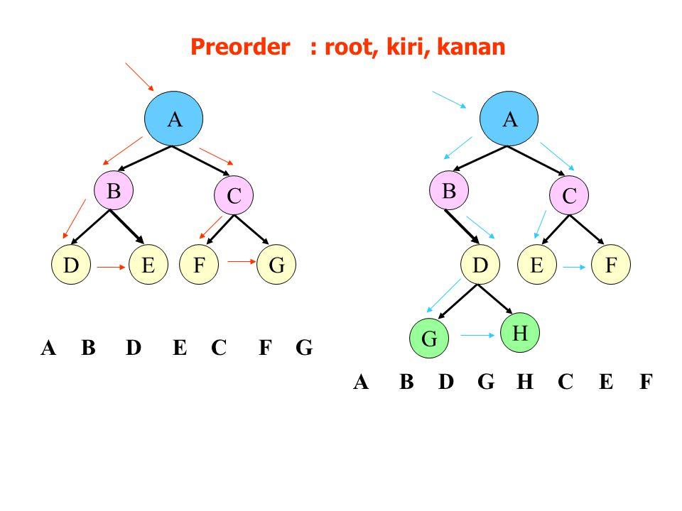 Preorder : root, kiri, kanan