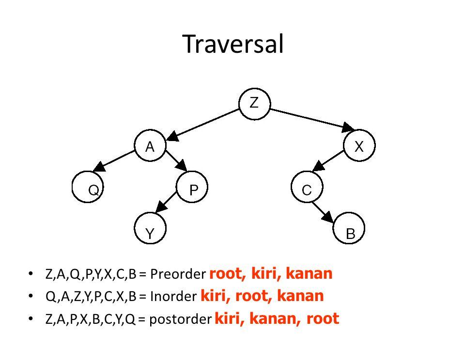 Traversal Z,A,Q,P,Y,X,C,B = Preorder root, kiri, kanan