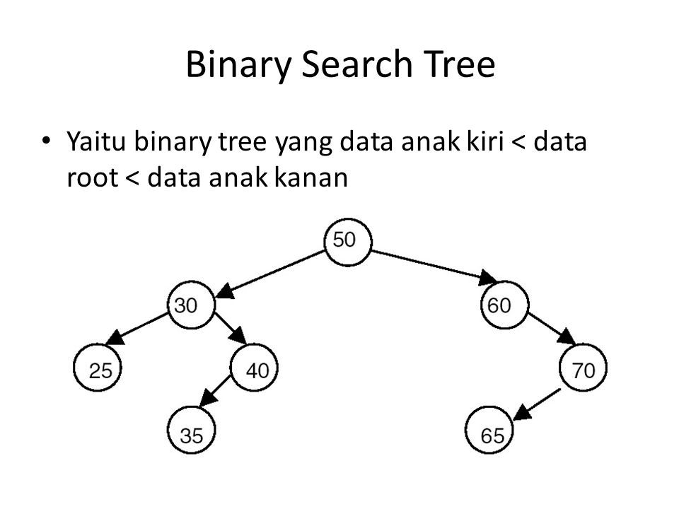 Binary Search Tree Yaitu binary tree yang data anak kiri < data root < data anak kanan