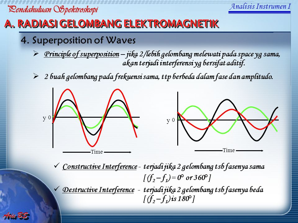 4. Superposition of Waves
