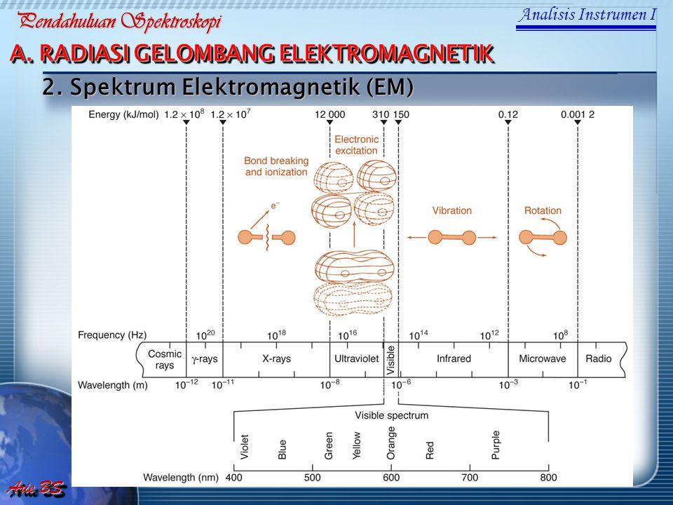 Pendahuluan Spektroskopi