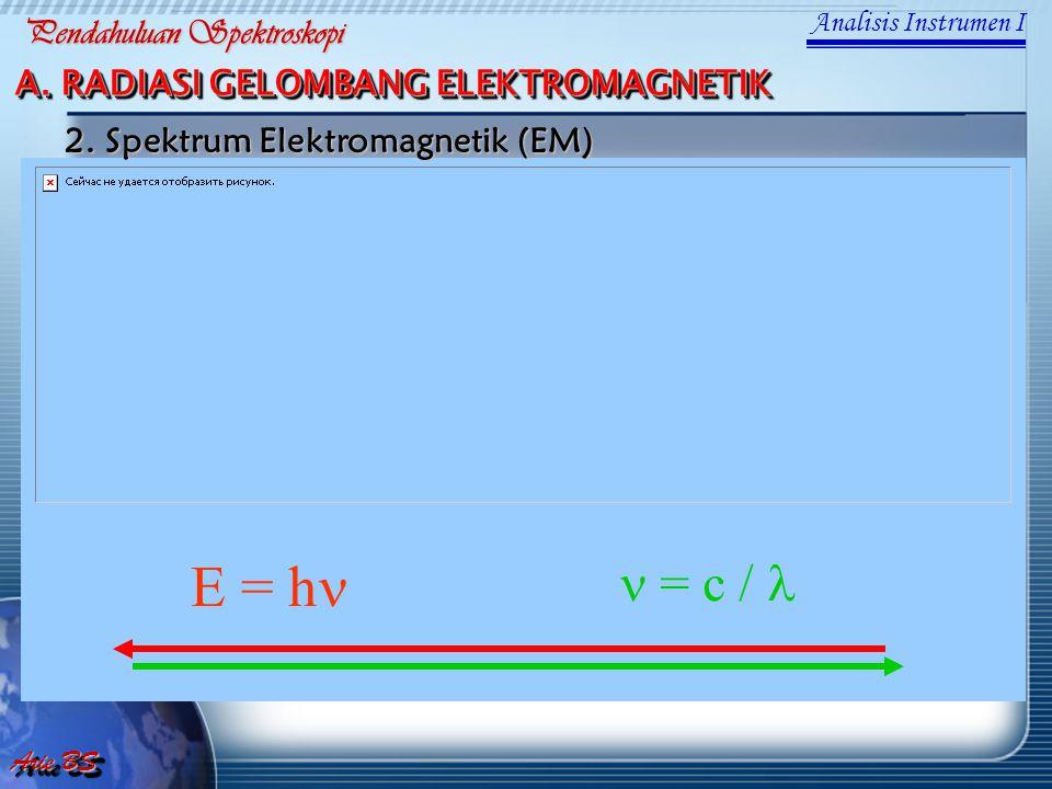 E = hn n = c / l Pendahuluan Spektroskopi