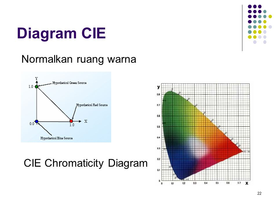 Diagram CIE Normalkan ruang warna CIE Chromaticity Diagram