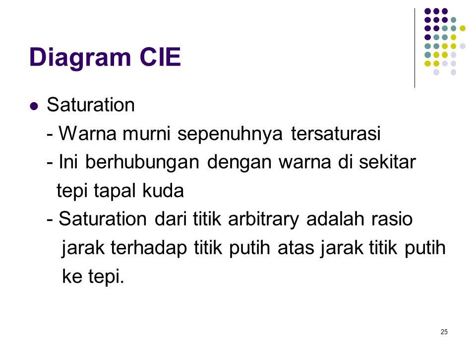 Diagram CIE Saturation - Warna murni sepenuhnya tersaturasi