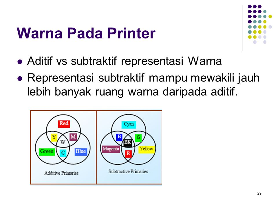 Warna Pada Printer Aditif vs subtraktif representasi Warna