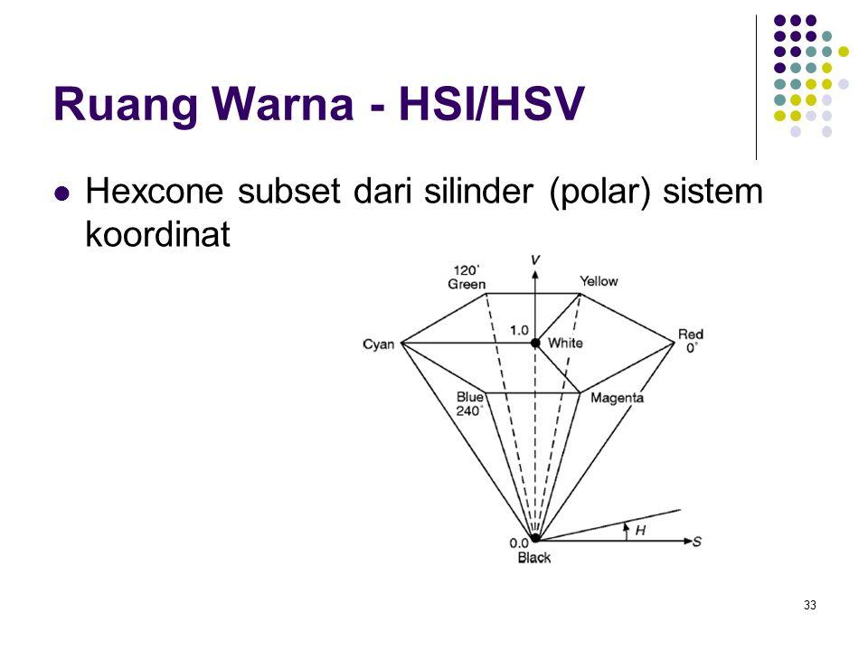 Ruang Warna - HSI/HSV Hexcone subset dari silinder (polar) sistem koordinat
