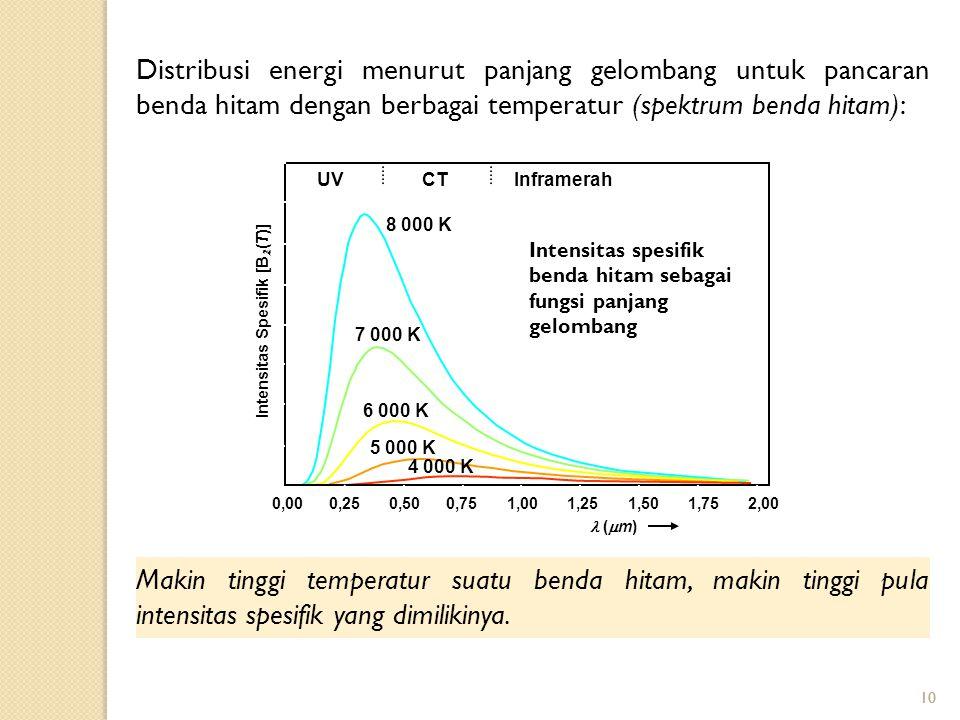 Distribusi energi menurut panjang gelombang untuk pancaran benda hitam dengan berbagai temperatur (spektrum benda hitam):