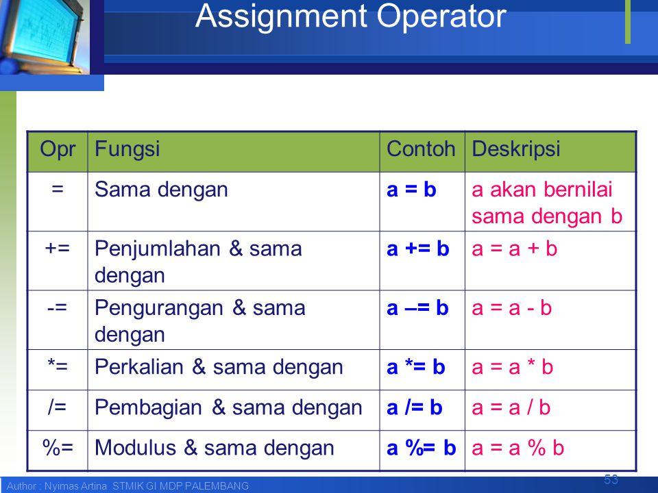 Assignment Operator Opr Fungsi Contoh Deskripsi = Sama dengan a = b