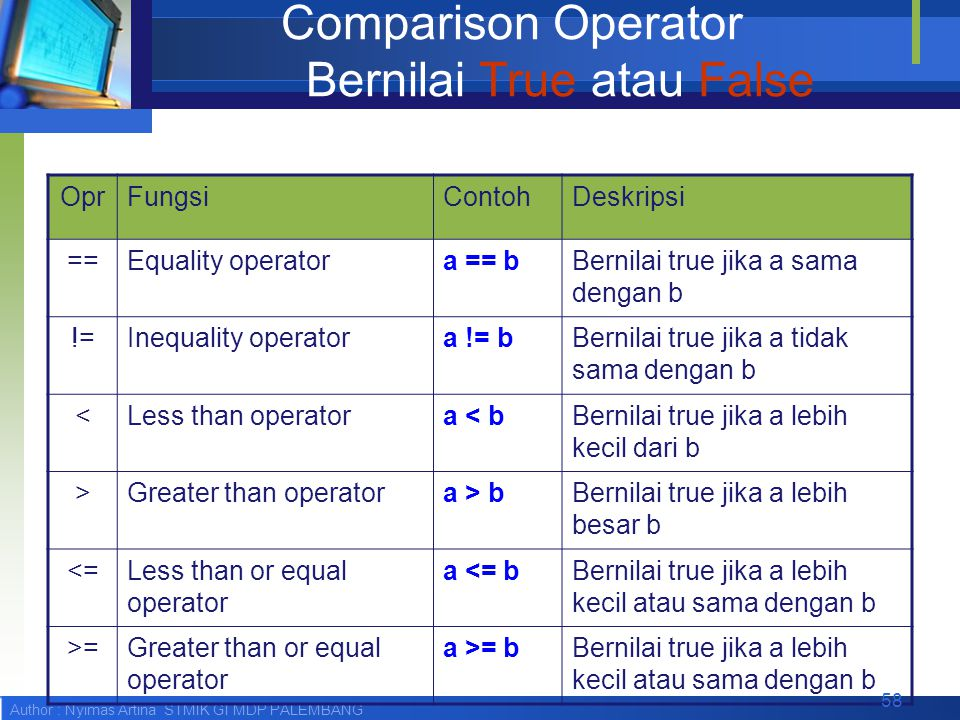 Comparison Operator Bernilai True atau False