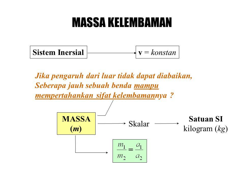 MASSA KELEMBAMAN Sistem Inersial v = konstan
