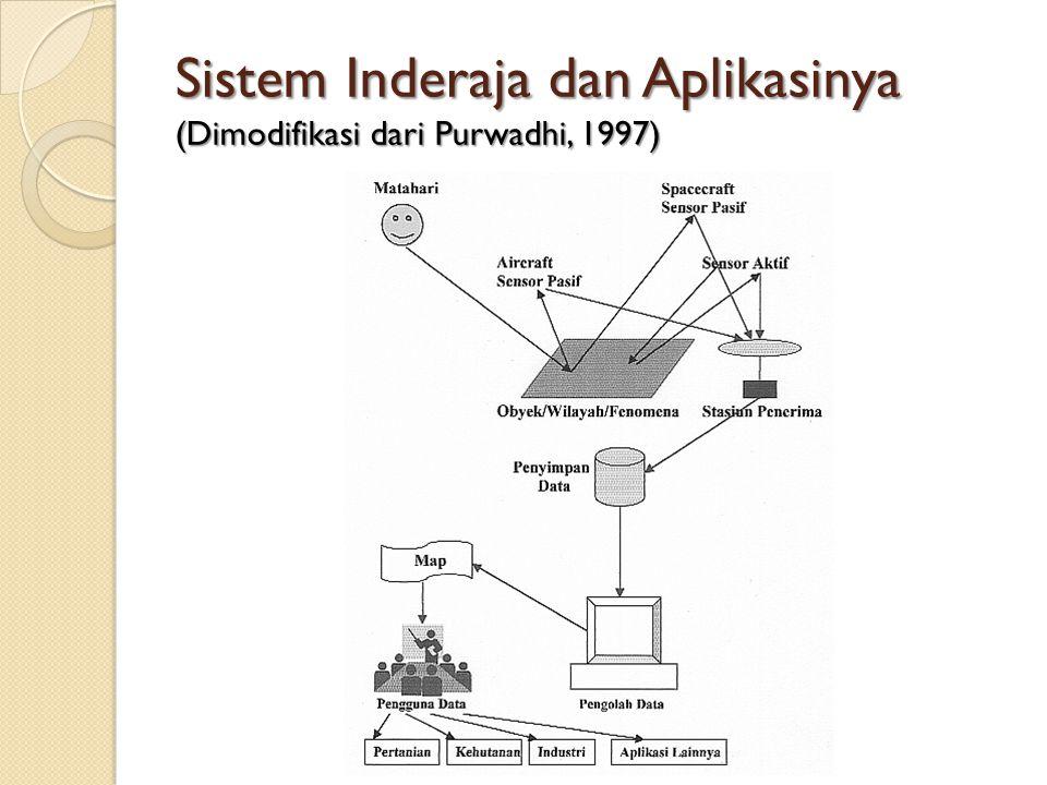 Sistem Inderaja dan Aplikasinya (Dimodifikasi dari Purwadhi, 1997)