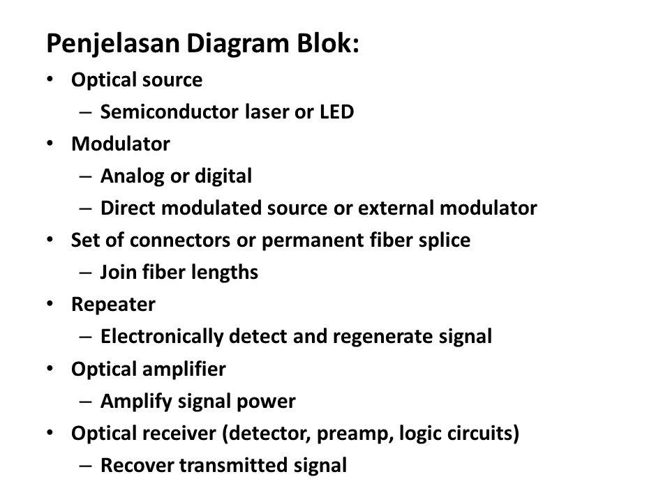 Penjelasan Diagram Blok: