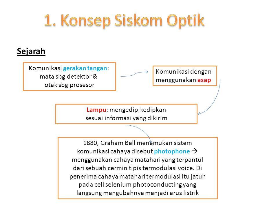 1. Konsep Siskom Optik Sejarah Komunikasi gerakan tangan: