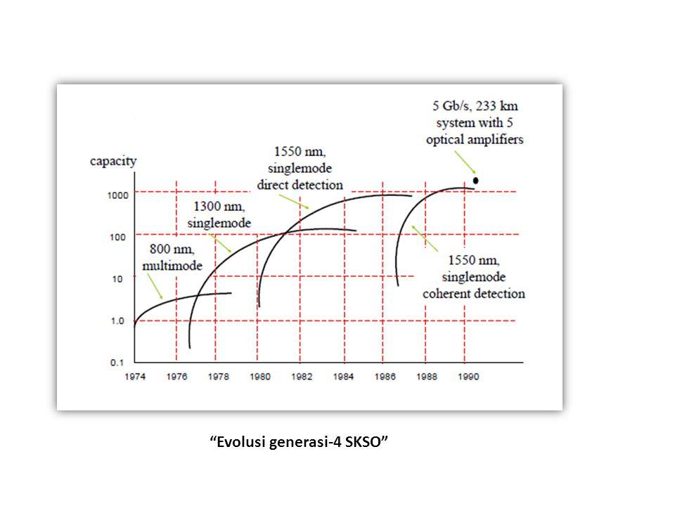 Evolusi generasi-4 SKSO