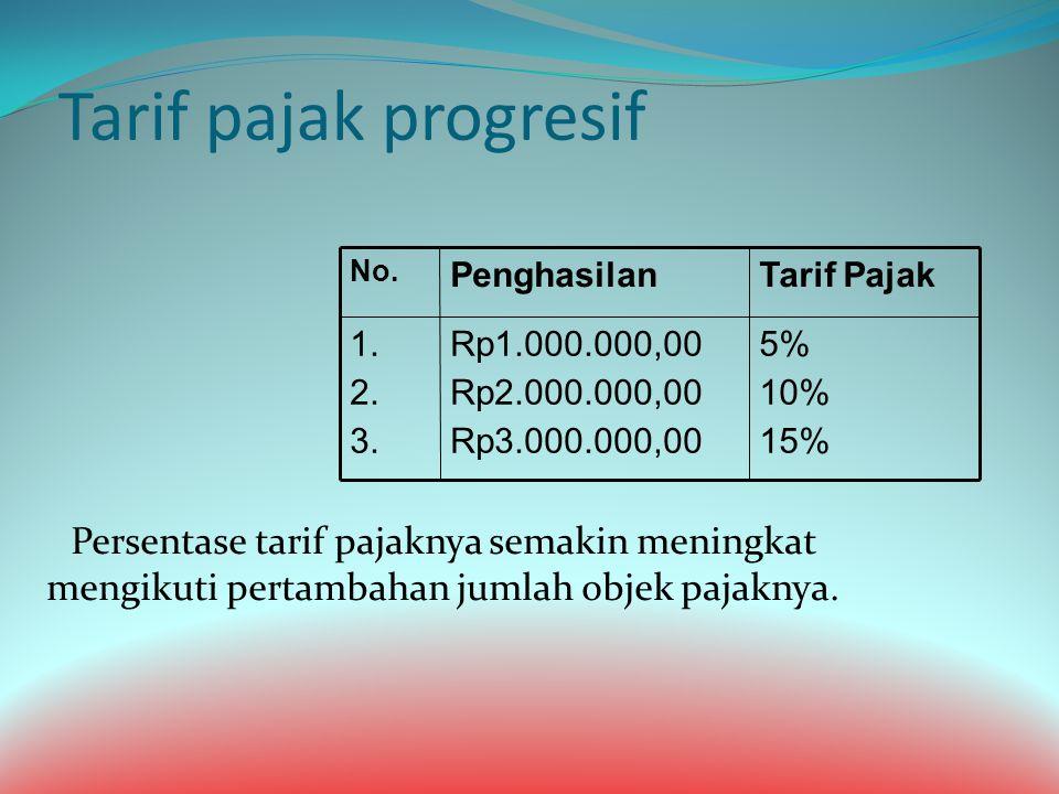 Tarif pajak progresif 5% 10% 15% Rp1.000.000,00. Rp2.000.000,00. Rp3.000.000,00. 1. 2. 3. Tarif Pajak.