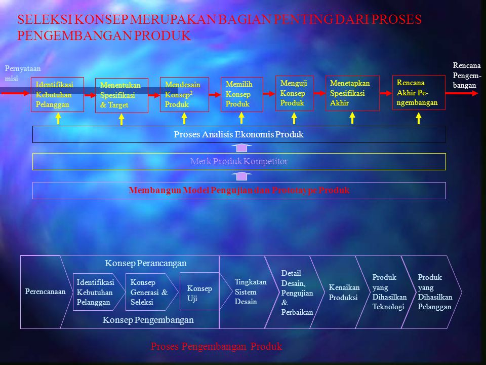 Membangun Model Pengujian dan Prototaype Produk