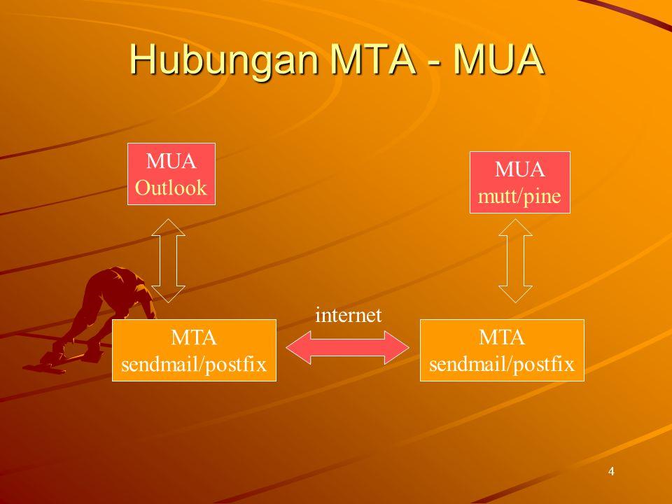 Hubungan MTA - MUA MUA Outlook MUA mutt/pine internet