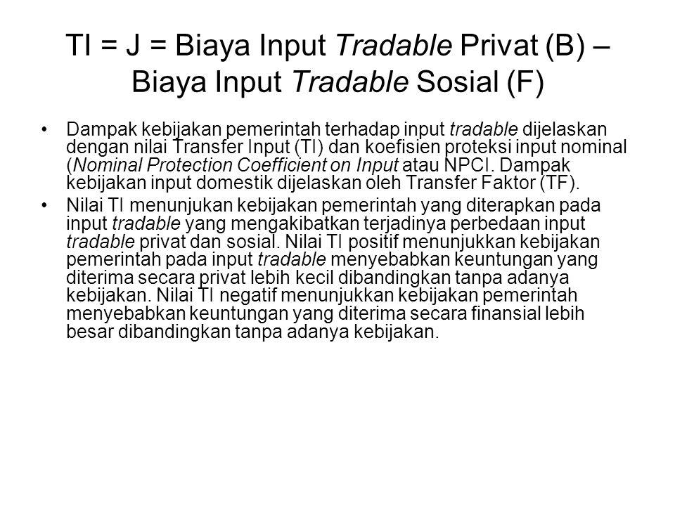 TI = J = Biaya Input Tradable Privat (B) – Biaya Input Tradable Sosial (F)
