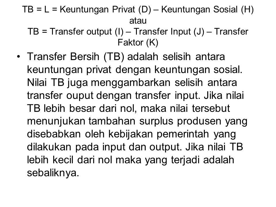 TB = L = Keuntungan Privat (D) – Keuntungan Sosial (H) atau TB = Transfer output (I) – Transfer Input (J) – Transfer Faktor (K)
