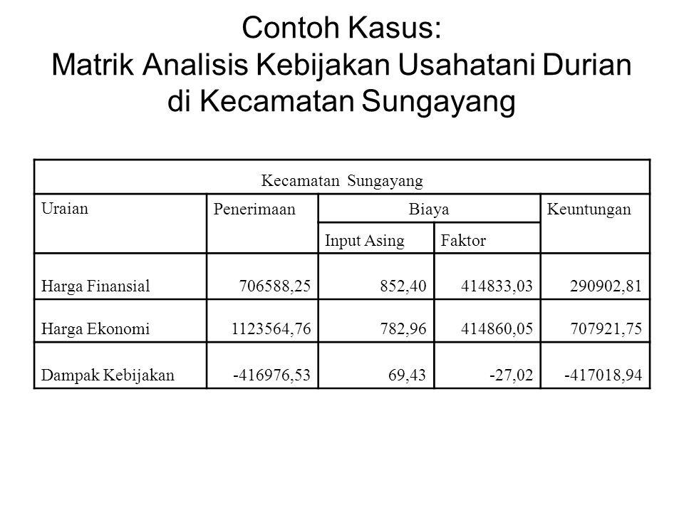 Contoh Kasus: Matrik Analisis Kebijakan Usahatani Durian di Kecamatan Sungayang