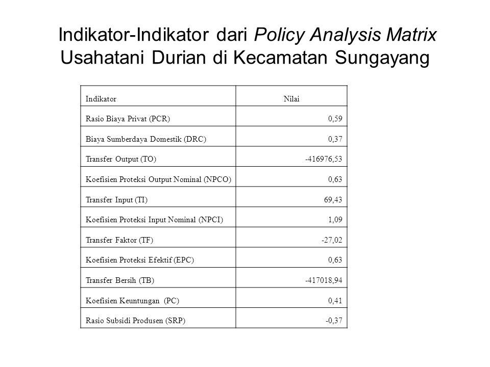 Indikator-Indikator dari Policy Analysis Matrix Usahatani Durian di Kecamatan Sungayang