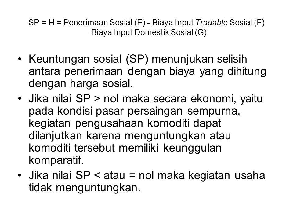 Jika nilai SP < atau = nol maka kegiatan usaha tidak menguntungkan.