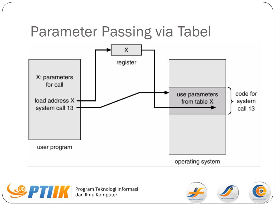 Parameter Passing via Tabel