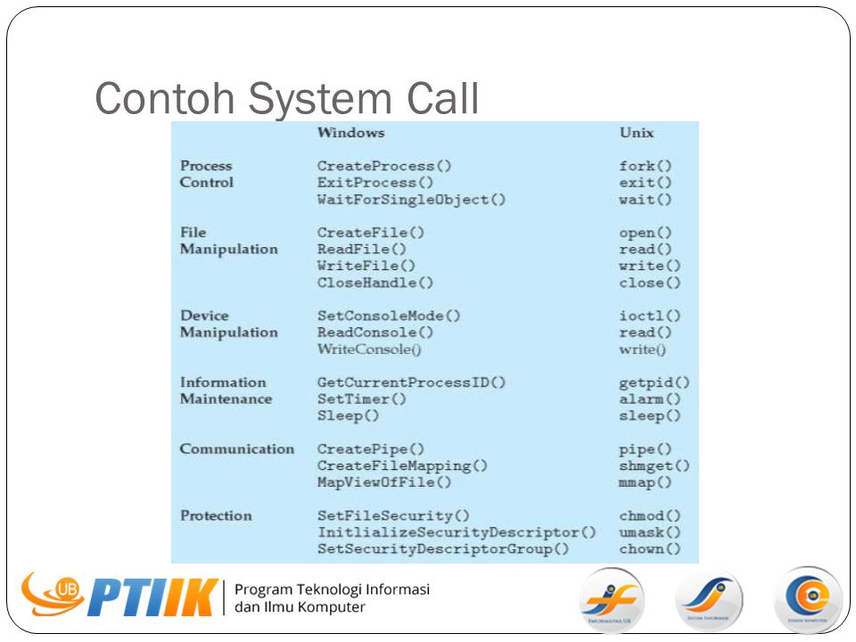 Contoh System Call