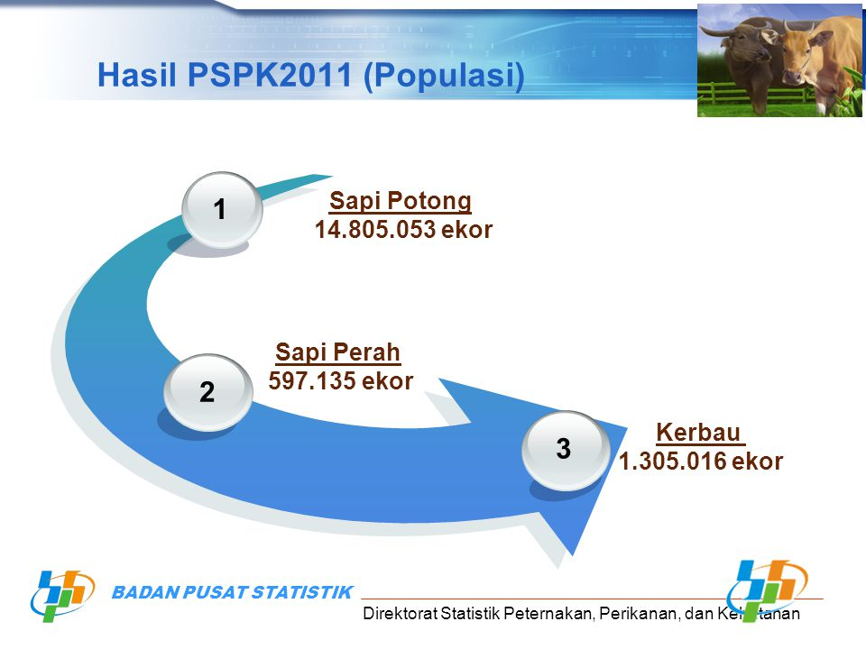 Hasil PSPK2011 (Populasi) 1 2 3 Sapi Potong 14.805.053 ekor Sapi Perah