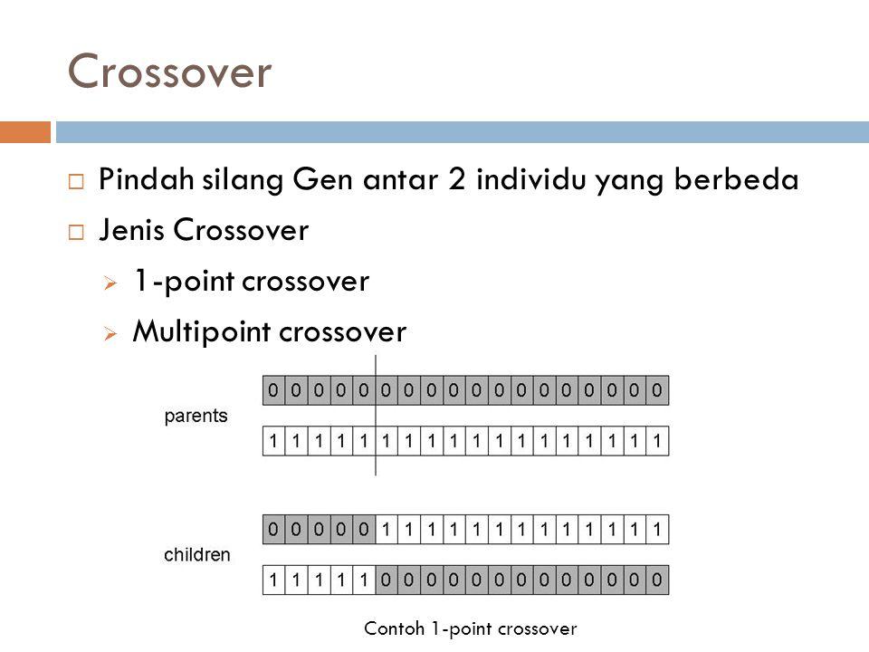 Crossover Pindah silang Gen antar 2 individu yang berbeda