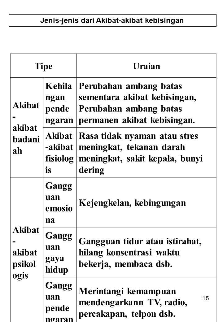 Jenis-jenis dari Akibat-akibat kebisingan