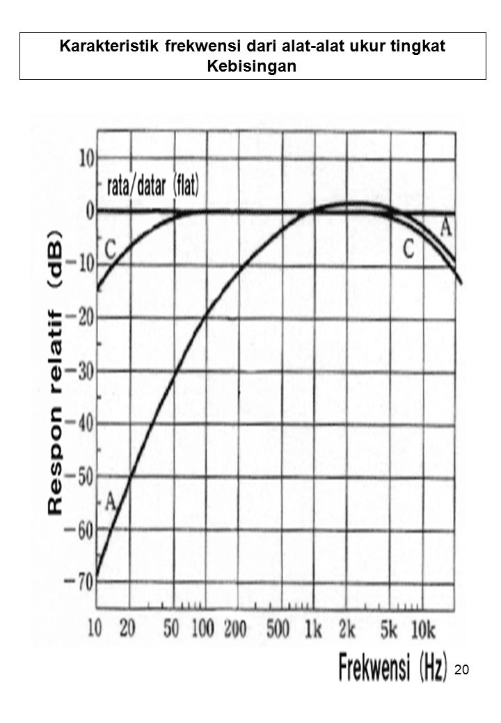 Karakteristik frekwensi dari alat-alat ukur tingkat Kebisingan