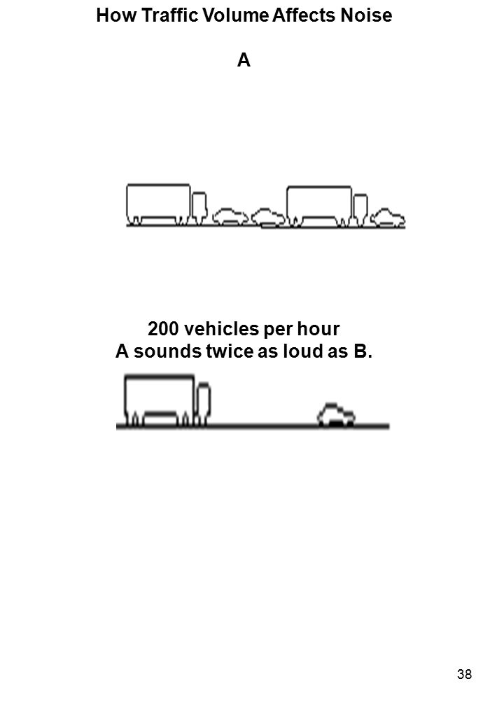 How Traffic Volume Affects Noise A sounds twice as loud as B.