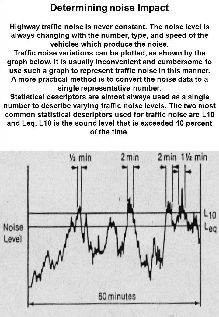 Determining noise Impact