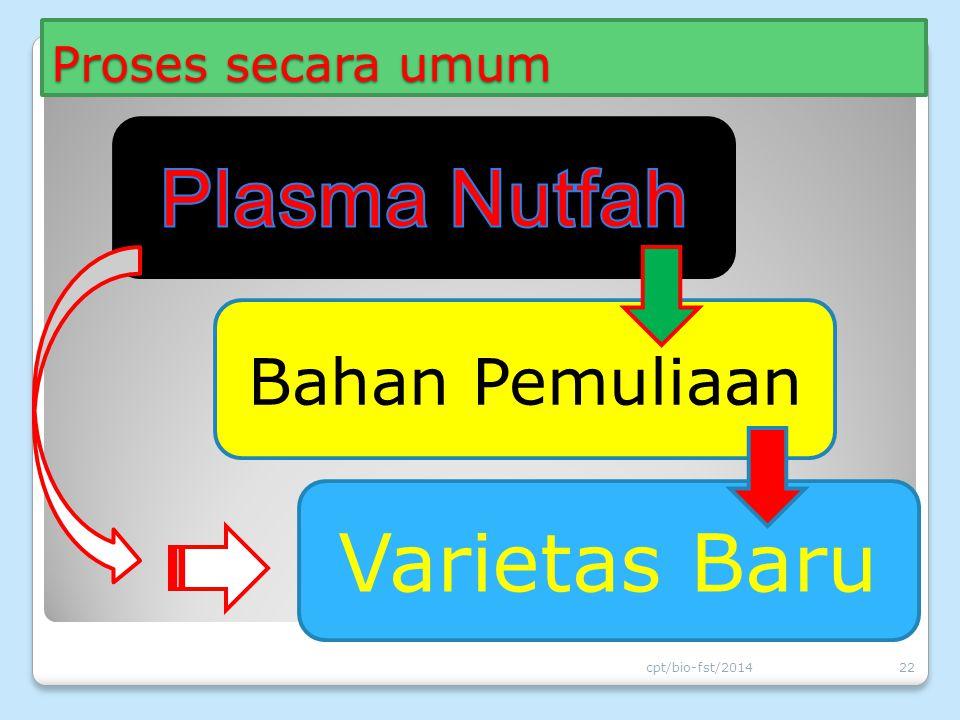 Plasma Nutfah Varietas Baru Bahan Pemuliaan Proses secara umum