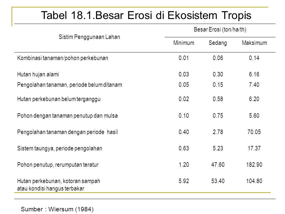 Besar Erosi (ton/ha/th)