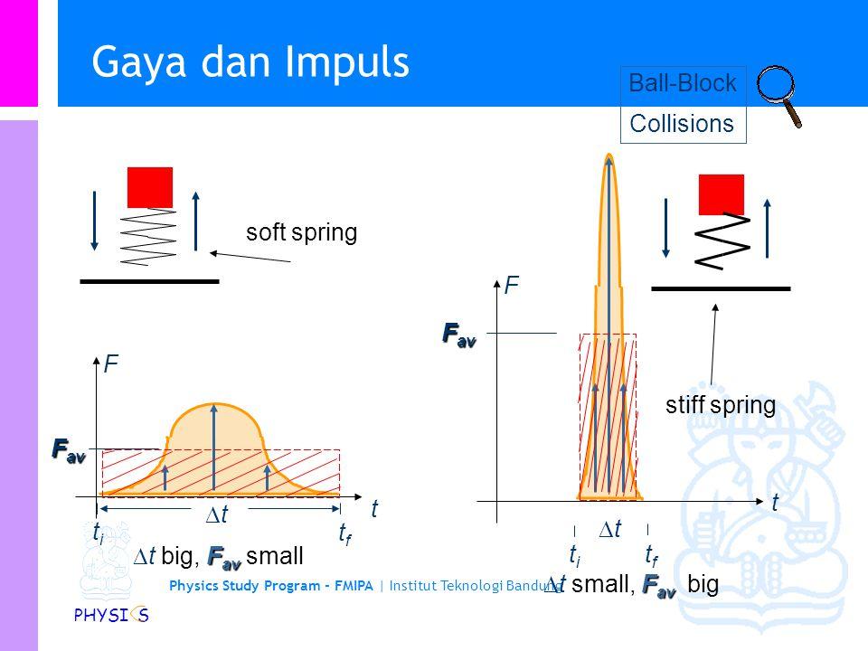 Gaya dan Impuls Ball-Block Collisions soft spring F Fav F stiff spring