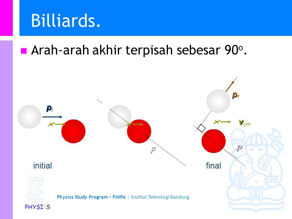 Billiards. Arah-arah akhir terpisah sebesar 90o. pf pi vcm Pf F