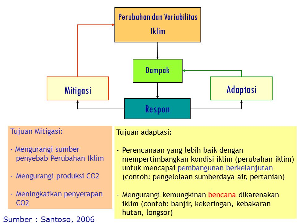 Perubahan dan Variabilitas Iklim