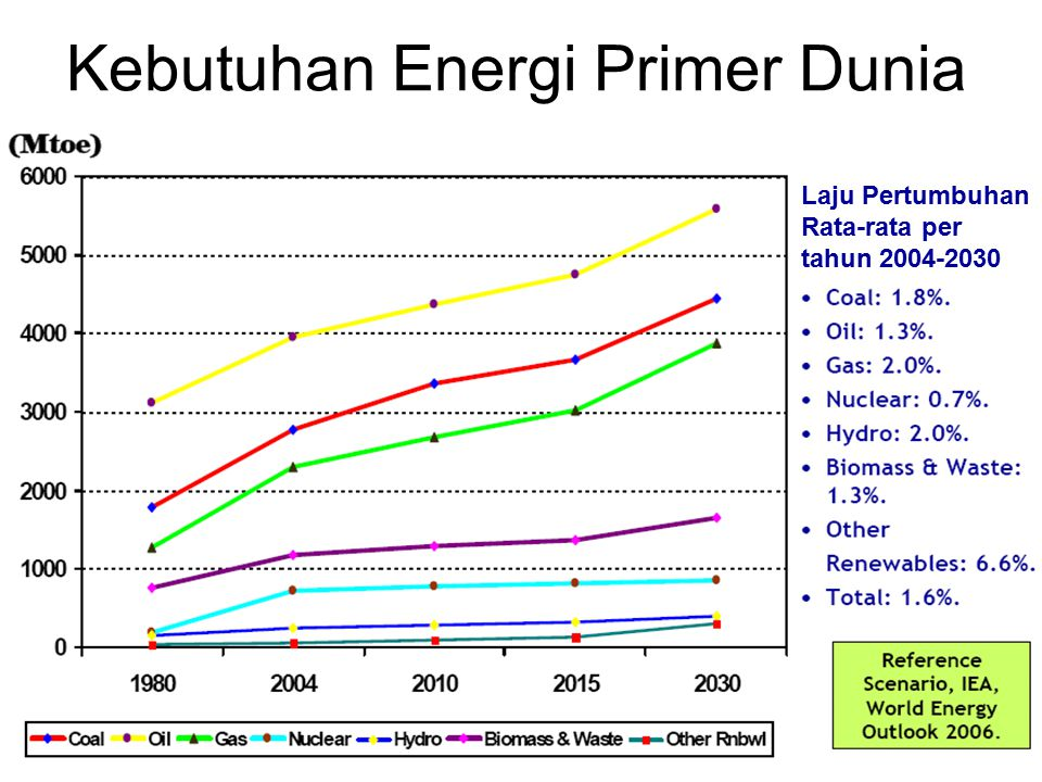 Kebutuhan Energi Primer Dunia
