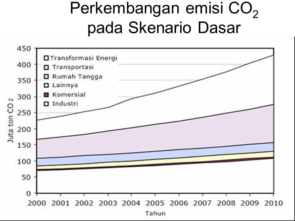 Perkembangan emisi CO2 pada Skenario Dasar