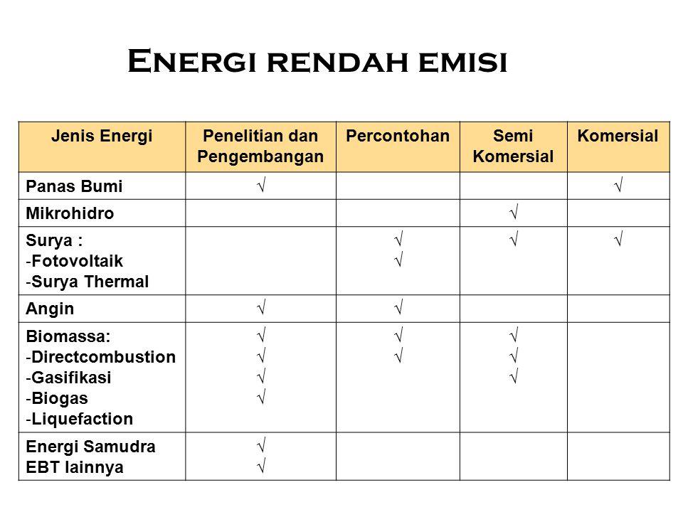 Energi rendah emisi Jenis Energi Penelitian dan Pengembangan