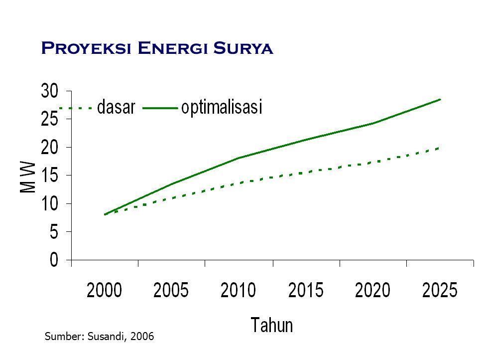 Proyeksi Energi Surya Sumber: Susandi, 2006