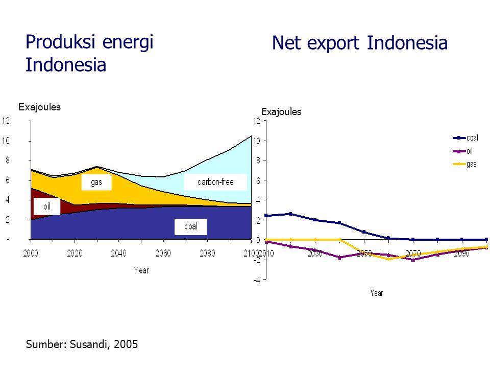 Produksi energi Net export Indonesia Indonesia Sumber: Susandi, 2005