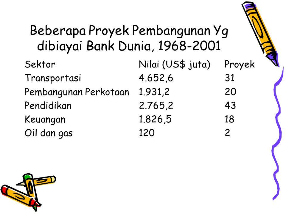Beberapa Proyek Pembangunan Yg dibiayai Bank Dunia, 1968-2001