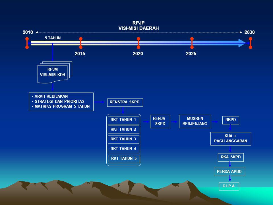 RPJP VISI-MISI DAERAH 2010 2030 2015 2020 2025 5 TAHUN RPJM