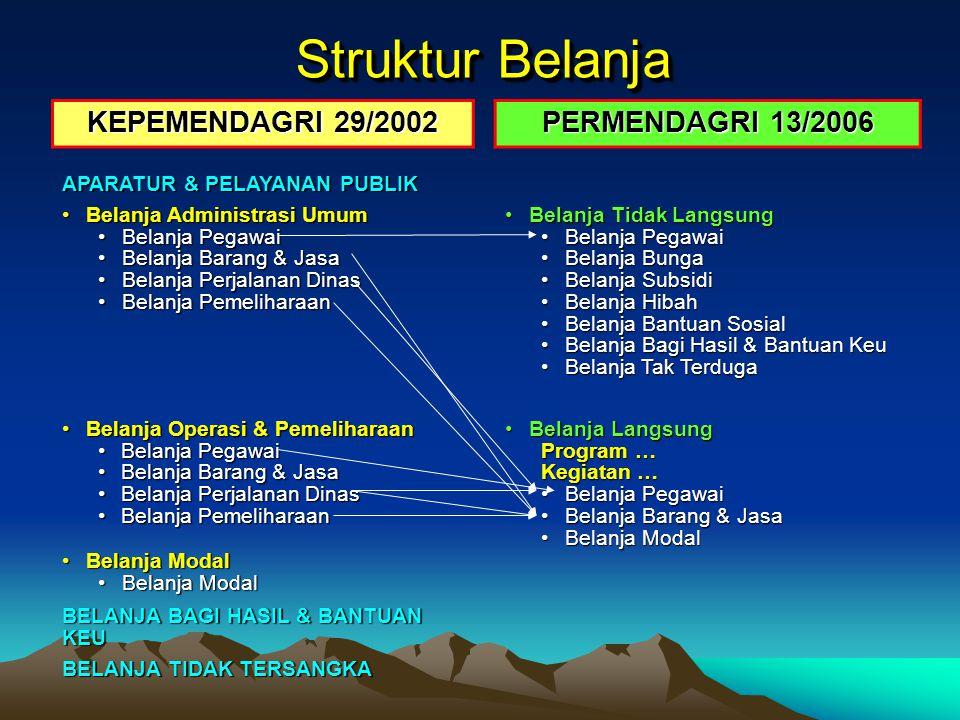 Struktur Belanja KEPEMENDAGRI 29/2002 PERMENDAGRI 13/2006